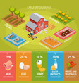 farm food isometric infographics vector image vector image