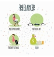 freelancer flexibility working anywhere flexible vector image