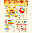 fast food infographic world map statistic design vector image vector image