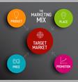 4p marketing mix model - price product promotion