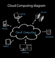 cloud com vector image vector image
