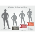 male weight- stages of weight loss infographics vector image vector image
