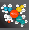 project management mind map scheme concept vector image vector image