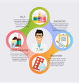 steps of treatment process medic and healthcare vector image vector image