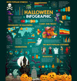 halloween holiday infographics with charts and map vector image