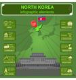 North Korea infographics statistical data sights vector image vector image