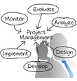 Project management diagram vector | Price: 1 Credit (USD $1)