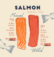 nutrition fact of wild and farmed salmon vector image