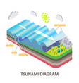 tsunami seismic sea wave isometric diagram vector image