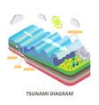tsunami seismic sea wave isometric diagram vector image vector image