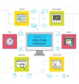 Website Creation Process Icons Set vector image