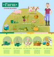 farm lifestyle infographic colorful poster vector image
