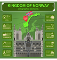 Norway infographics statistical data sights vector image