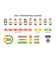 net promoter score formula with promoters vector image
