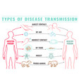 disease transmission types-12 vector image vector image