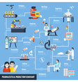 Pharmaceutical Production Flowchart vector image vector image