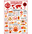 chinese dog lunar new year infographics vector image vector image