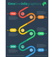 Infographic timeline Time line of tendencies and vector image vector image