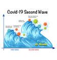 second wave corona virus vector image vector image