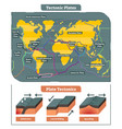 tectonic plates world map collection vector image