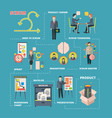 scrum infographic project collaboration work vector image vector image