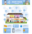 smart house automation technology system vector image