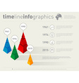 Timeline infographics with icons design template vector image