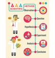 Scientific Method vector image vector image