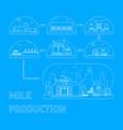 milk production process vector image vector image