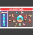 dengue fever concept mosquito-borne tropical vector image