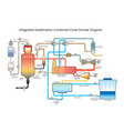 integrated gassification combined cycle process vector image vector image