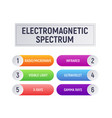 electromagnetic spectrum vector image vector image
