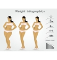Female weight- stages infographics weight loss vector image vector image