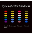 Types of color blindness Eye color perception