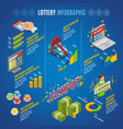Isometric lottery infographic template