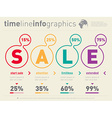 Time line of Social tendencies and sales trends vector image vector image