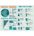 Medical Tourism vector image vector image