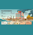ecology pollution infographic with factory pipes vector image