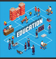 education isometric flowchart vector image vector image