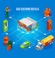 gas stations refills flowchart vector image vector image