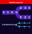 Hubble sequence diagram vector image vector image