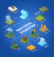 natural disaster nature climate global problems vector image