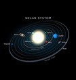 solar system with planets and belts on black vector image vector image