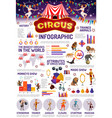 circus infographic animals and peoples vector image vector image