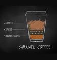 chalk drawn sketch caramel coffee vector image
