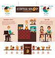 Coffee Shop Menu Infographic Banner vector image vector image