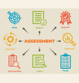 assessment concept with icons and signs vector image