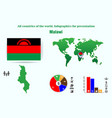 malawi all countries of the world infographics vector image vector image