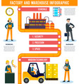 flat industrial infographic concept vector image