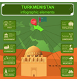 Turkmenistan infographics statistical data sights vector image